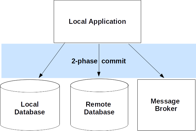 2 phase commit architecture