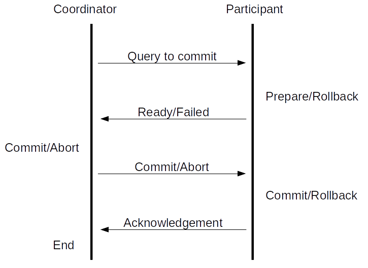 2 phase commit protocol