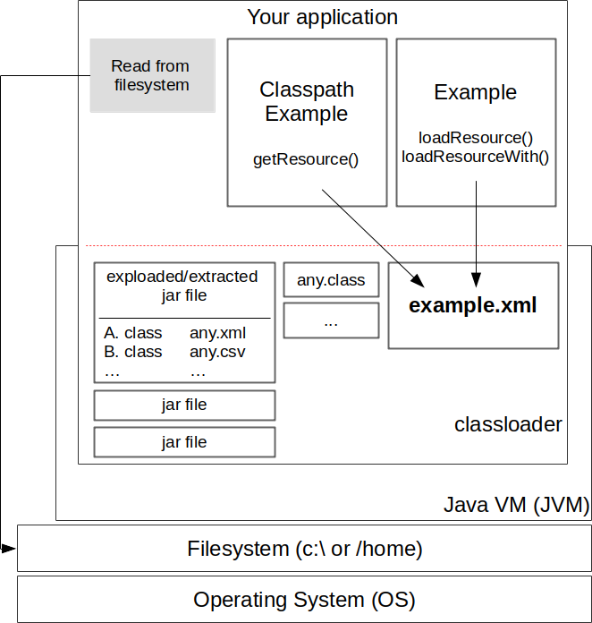 read files from classpath architecture