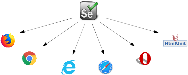Cross browser testing in Selenium
