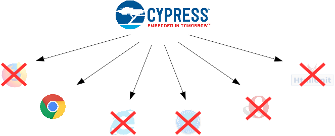 Cypress test browser support
